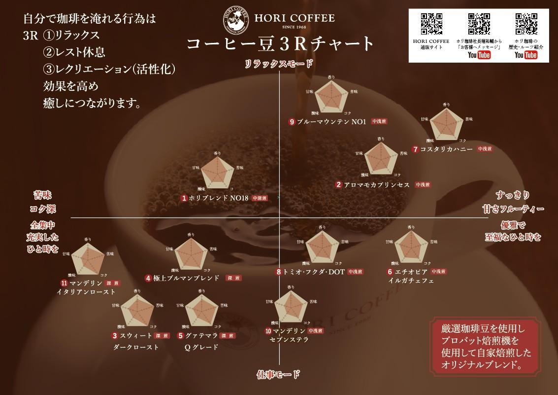 珈琲豆シリーズ